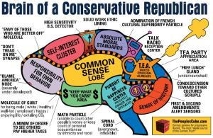 Define liberal brains by complexity, conservative brains by fear