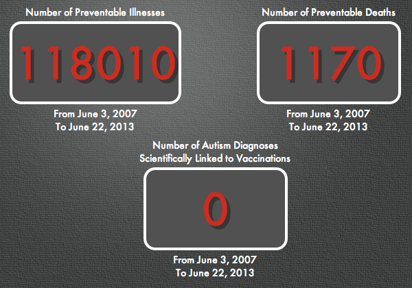 anti-vaccine body count