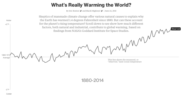 what's warming the world