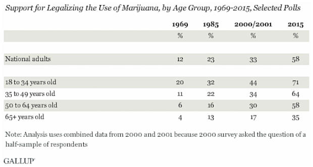 marijuana legalization by age