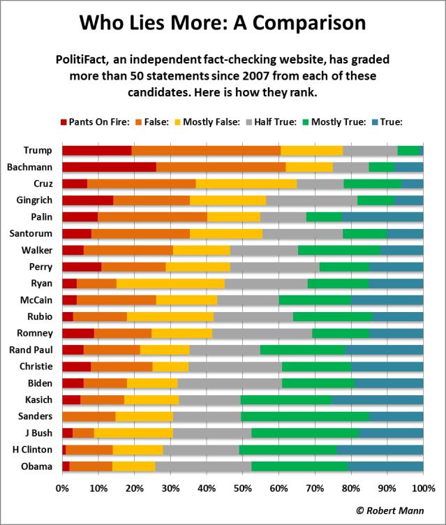 Politifact, candidates