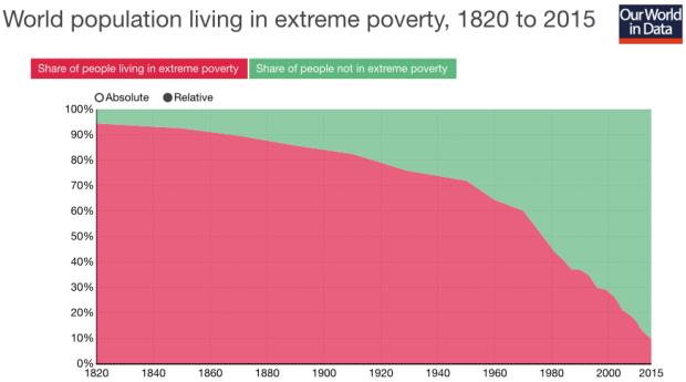 world-pop-vs-poverty